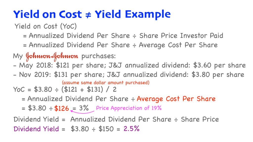 Slide describing the difference between Yield on Cost and Yield and uses Johnson and Johnson stock as an example