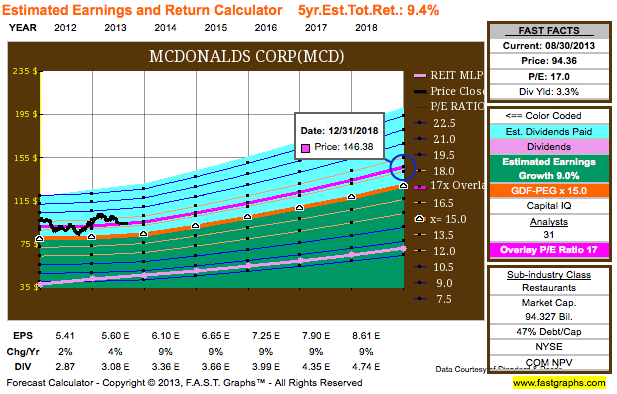 McDonald's annualized return graph with an overlay P/E of 17 – FAST Graphs