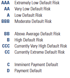 Morningstar Corporate Credit Ratings