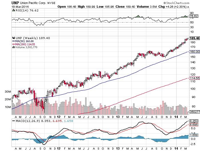 Union Pacific Weekly Chart
