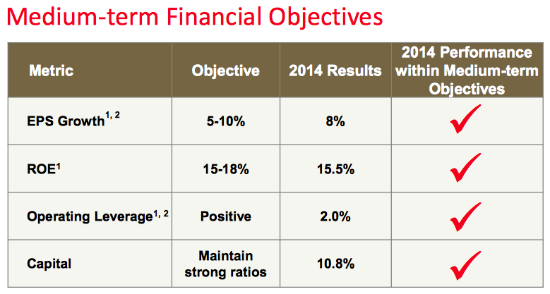 A table for Scotiabank 2014 Medium-Term Financial Objectives Met