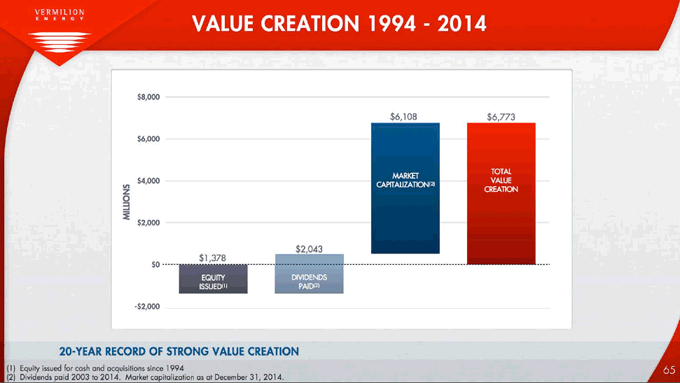 Value creation record of Vermilion Energy