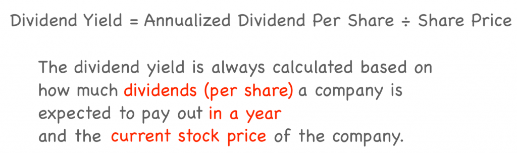 Slide describing that the dividend yield equals the annualized dividend per share of a company divided by the company's share price