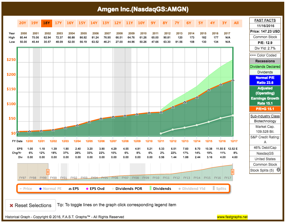 Amgen's fundamental analysis graph showing its long-term earnings growth