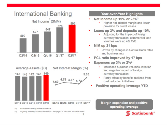 BNS's International business Q2 2017