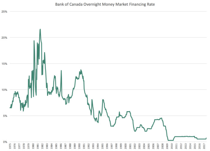 Graph of Bank of Canada Overnight Money Market Financing Rate from 1975-2017