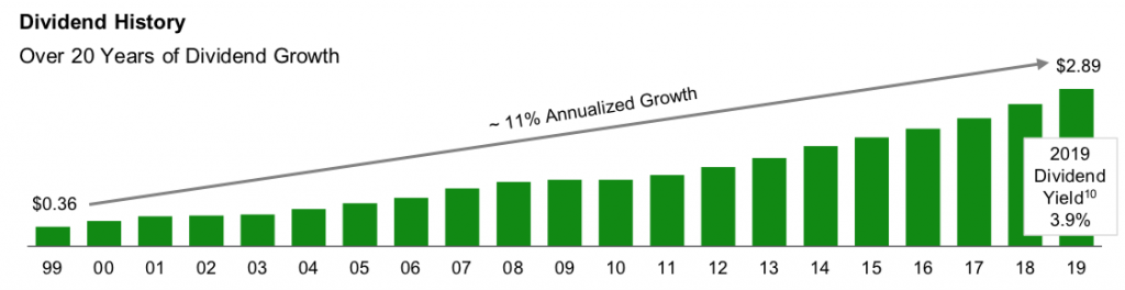 Bar graph showing TD's 20-year dividend growth history up to 2019