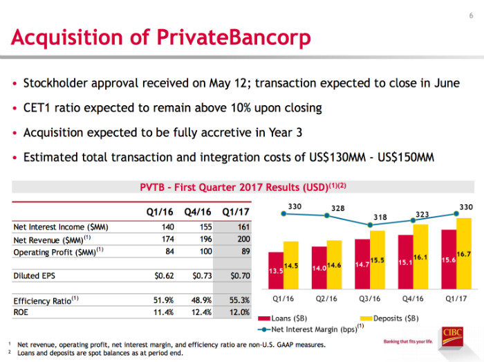 CIBC PrivateBancorp Acquisition