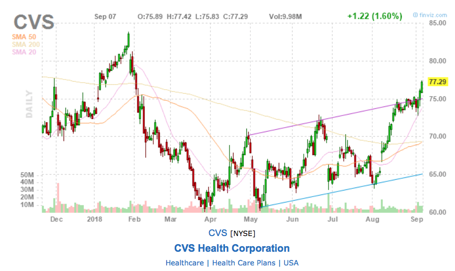a technical chart on CVS showing that it broke above trendline recently