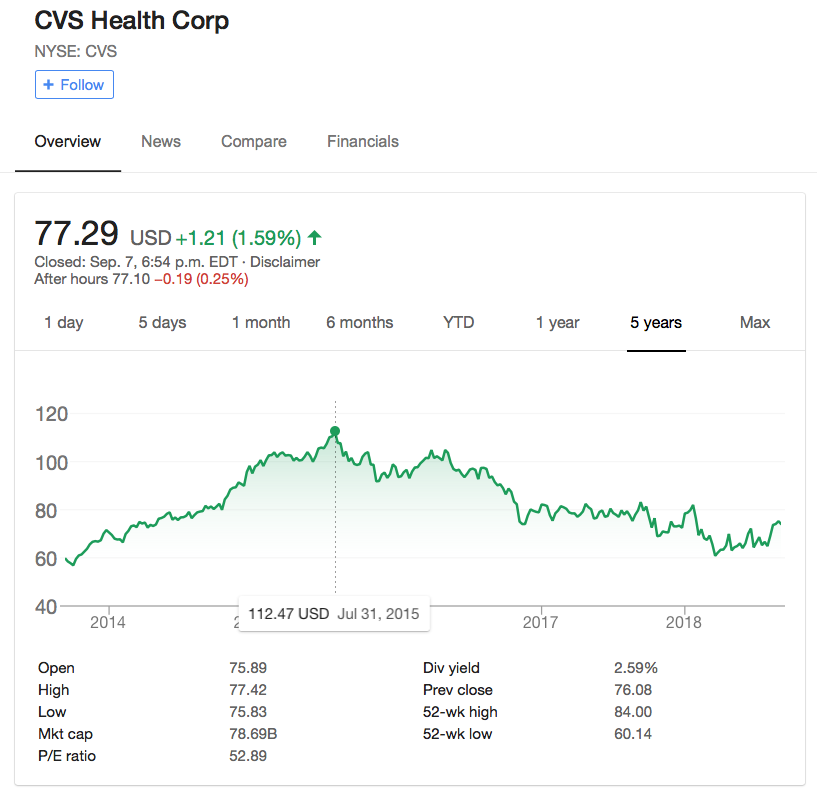 chart showing that CVS stock peaked in 2015