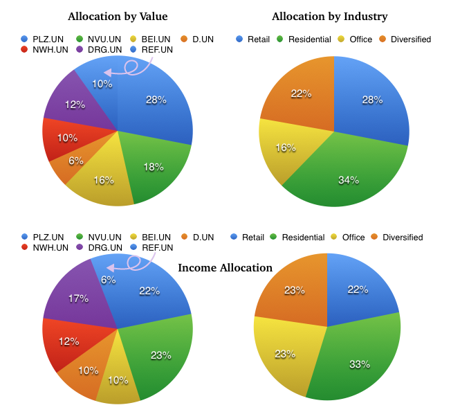 My Canadian REIT allocation by value and by income