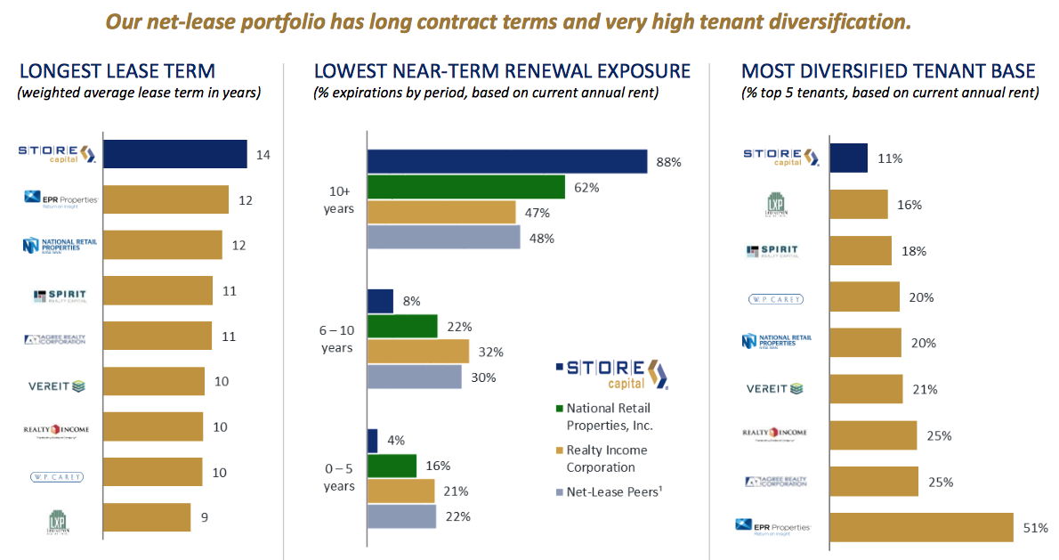 Store Capital has longest lease term and most diversified tenant base compared to peers