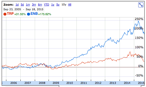 Enbridge and TransCanada Price Chart Comparison