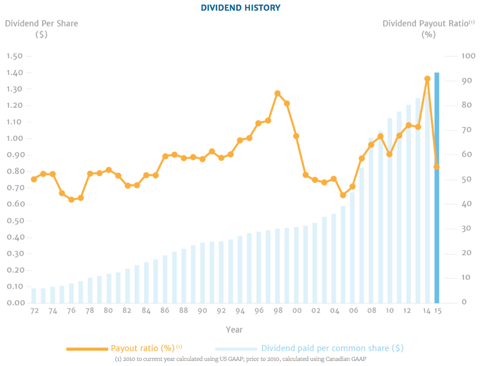 Fortis Inc's dividend history