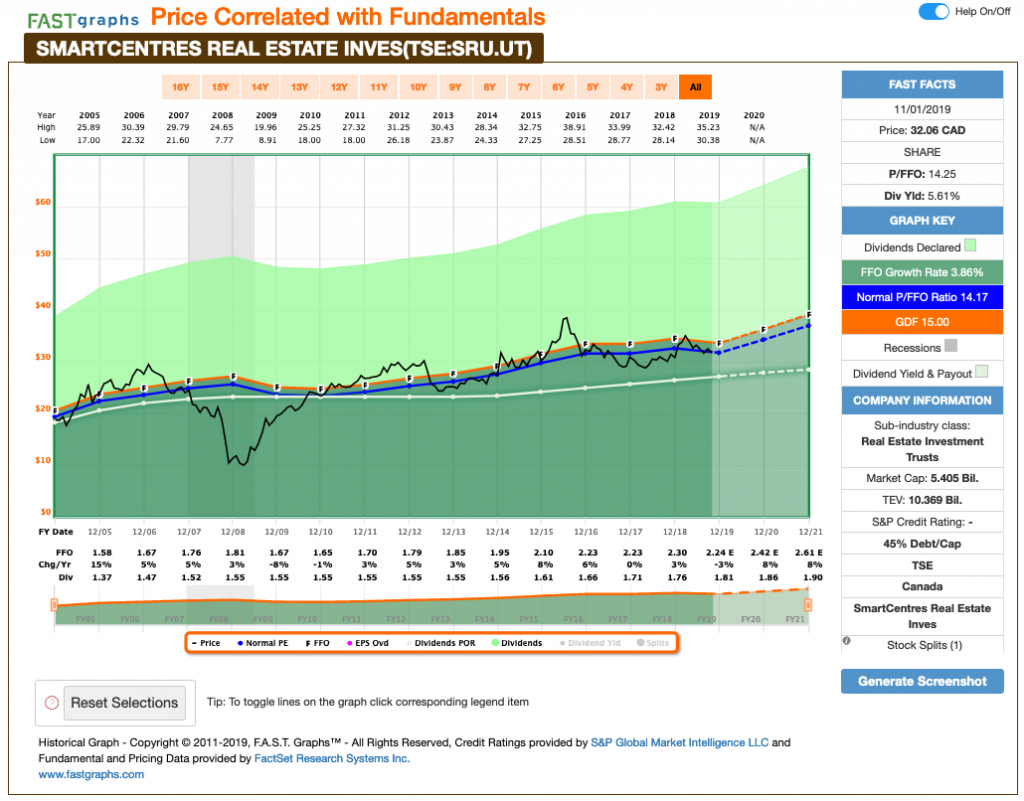 Fundamental analysis graph SmartCentres REIT valuation