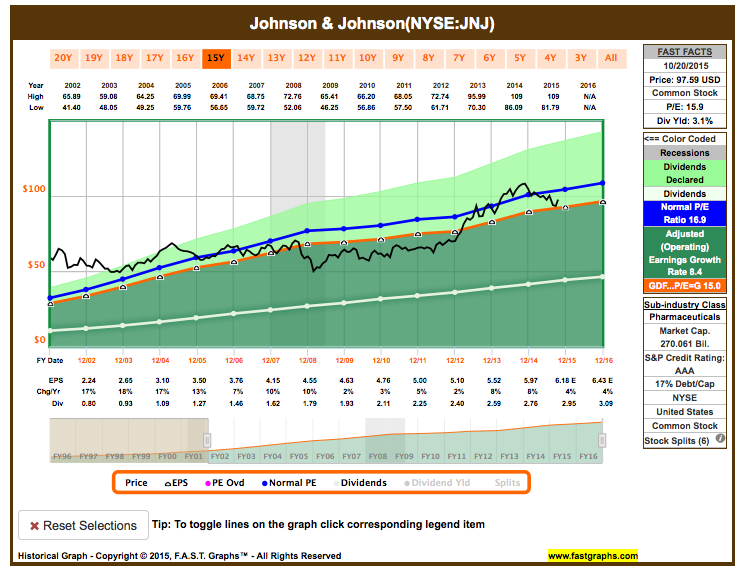 Johnson & Johnson fundamental analysis graph