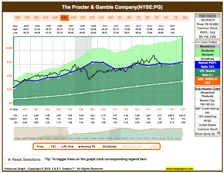 PG valuation graph