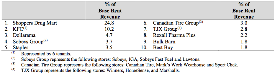 Plaza Retail REIT Top 10 Tenants