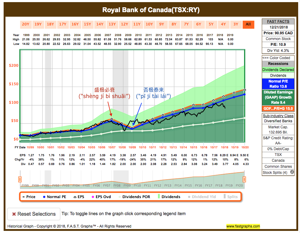 Royal Bank fundamental analysis graph
