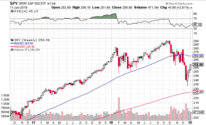 technical chart showing SPY bouncing from Dec 2018 low