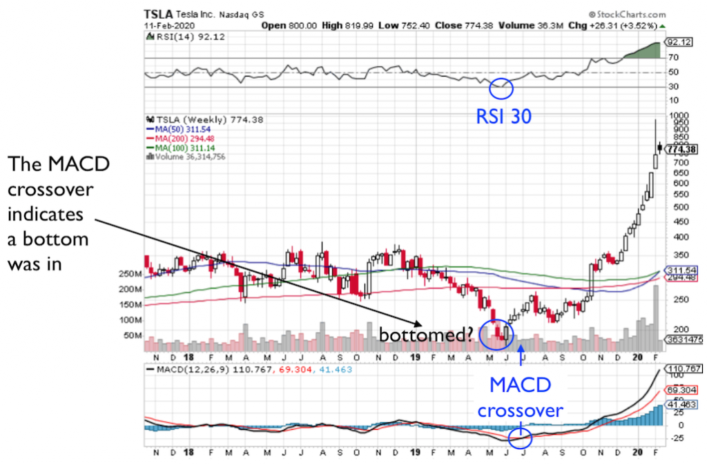 TSLA stock chart showing potential bottom signals from RSI 30 and MACD cross over