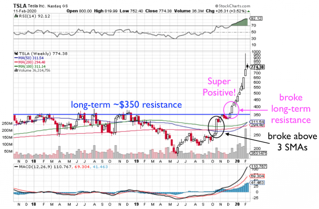 TSLA stock chart showing long-term resistance before a breakout and HUGE upside