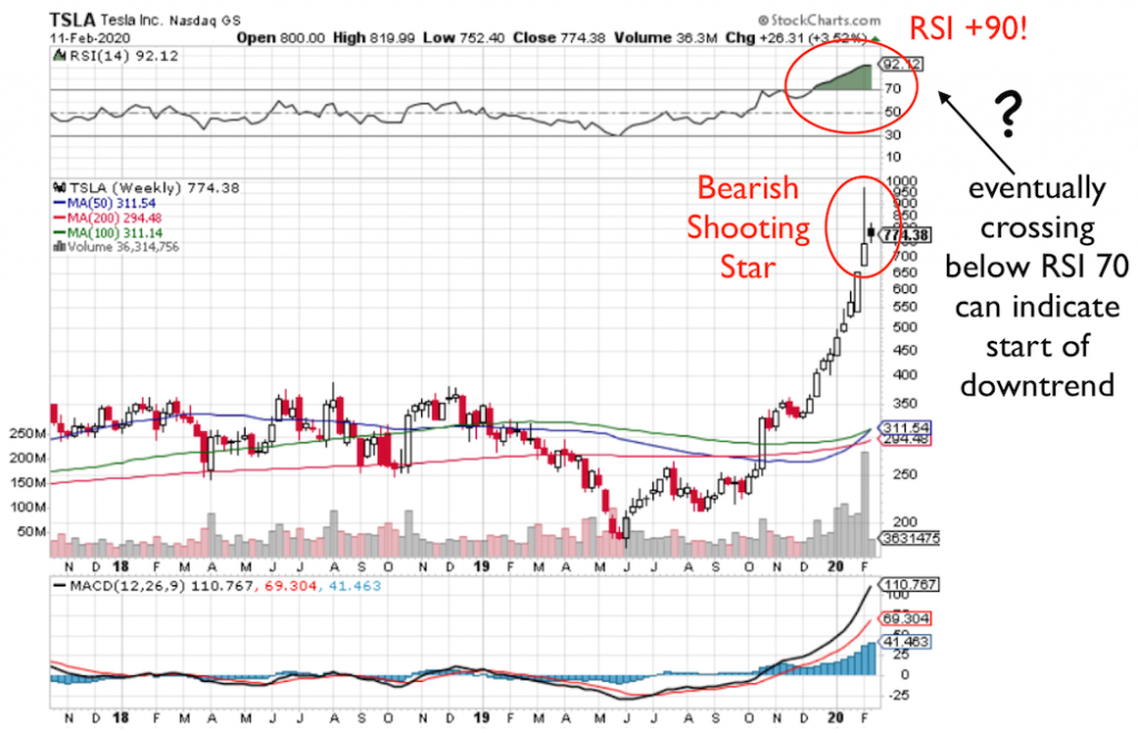 TSLA stock showing bearish shooting star bar. If RSI crosses below 70, can indicate start of downtrend