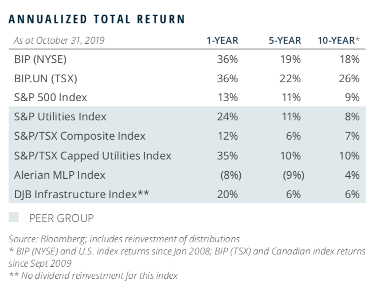 Table showing BIP's total returns history up to October 2019.