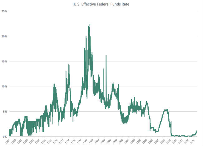 Graph of U.S. Effective Federal Funds Rate from 1954-2017