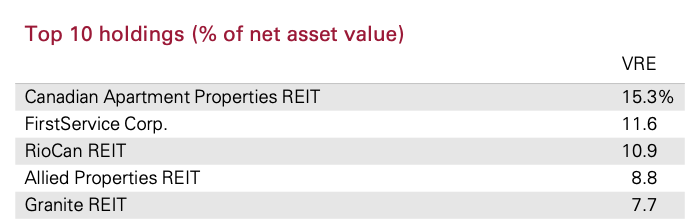 VRE ETF Top 5 Holdings July 2021