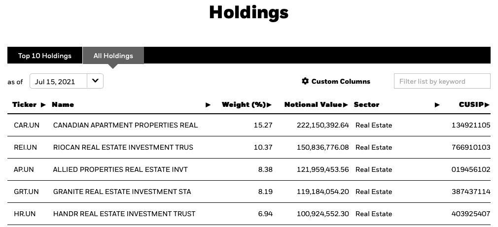 XRE ETF Top 5 Holdings July 2021