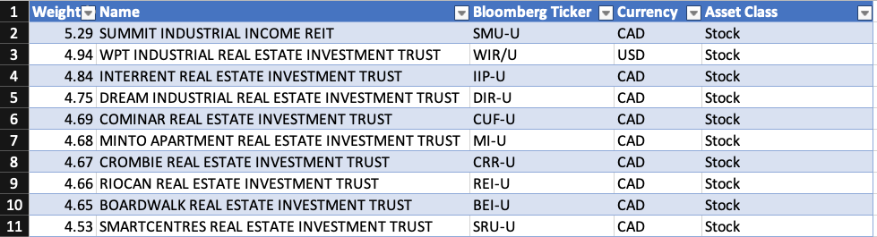 ZRE ETF Top 10 Holdings July 2021