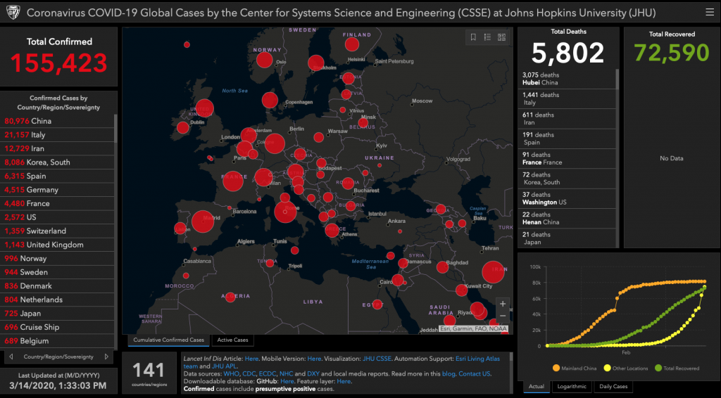 Graphs showing the real-time numbers of COVID-19 cases